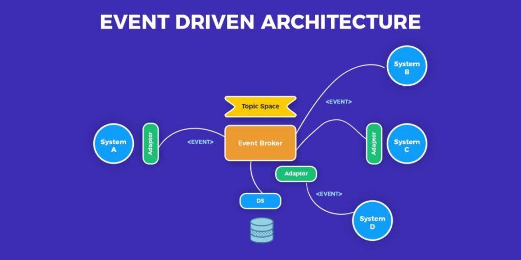 Kiến trúc hướng sự kiện (Event Driven) là gì ?